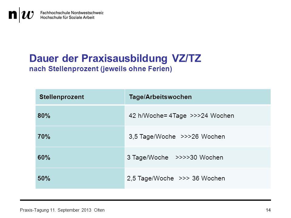 14 Dauer der Praxisausbildung VZ/TZ nach Stellenprozent (jeweils ohne Ferien) Stellenprozent Tage/Arbeitswochen 80% 42 h/Woche= 4Tage >>>24 Wochen 70%