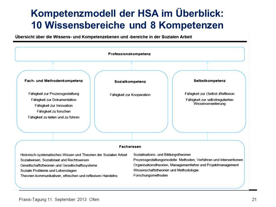 Kompetenzmodell der HSA im Überblick: 10 Wissensbereiche und 8 Kompetenzen Praxis-Tagung 11. September 2013 Olten21