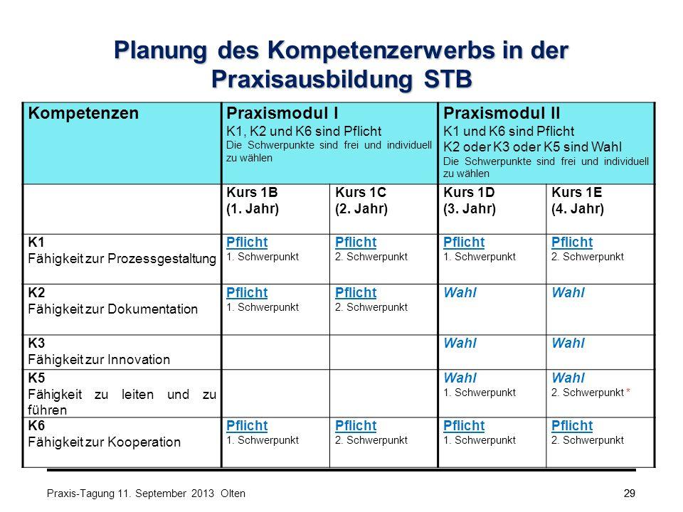 29 Planung des Kompetenzerwerbs in der Praxisausbildung STB KompetenzenPraxismodul I K1, K2 und K6 sind Pflicht Die Schwerpunkte sind frei und individuell zu wählen Praxismodul II K1 und K6 sind Pflicht K2 oder K3 oder K5 sind Wahl Die Schwerpunkte sind frei und individuell zu wählen Kurs 1B (1.