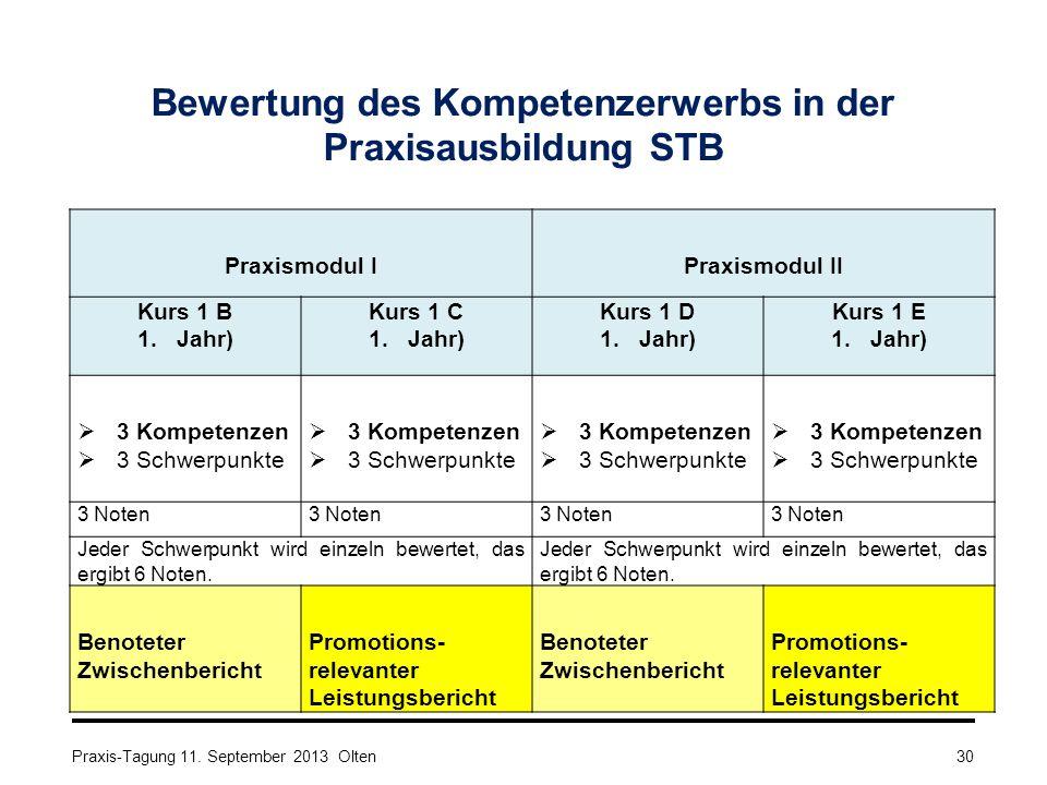 Bewertung des Kompetenzerwerbs in der Praxisausbildung STB Praxismodul IPraxismodul II Kurs 1 B 1.Jahr) Kurs 1 C 1.Jahr) Kurs 1 D 1.Jahr) Kurs 1 E 1.Jahr)  3 Kompetenzen  3 Schwerpunkte  3 Kompetenzen  3 Schwerpunkte  3 Kompetenzen  3 Schwerpunkte  3 Kompetenzen  3 Schwerpunkte 3 Noten Jeder Schwerpunkt wird einzeln bewertet, das ergibt 6 Noten.