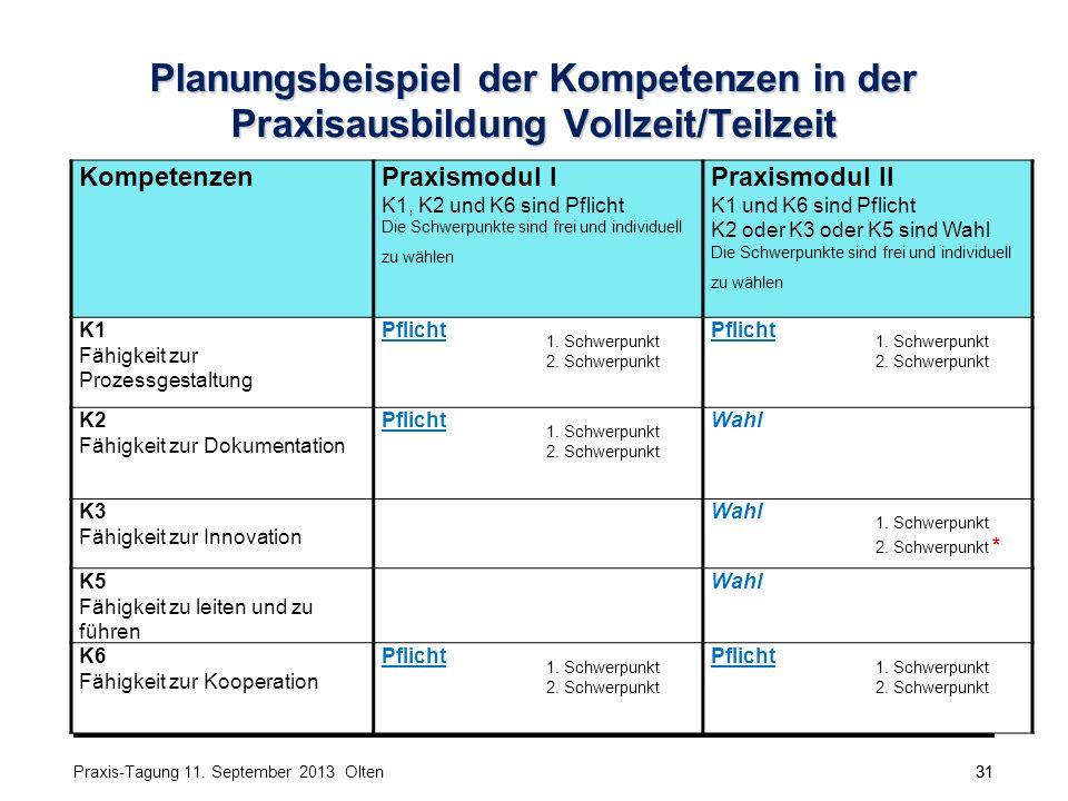 31 Planungsbeispiel der Kompetenzen in der Praxisausbildung Vollzeit/Teilzeit KompetenzenPraxismodul I K1, K2 und K6 sind Pflicht Die Schwerpunkte sind frei und individuell zu wählen Praxismodul II K1 und K6 sind Pflicht K2 oder K3 oder K5 sind Wahl Die Schwerpunkte sind frei und individuell zu wählen K1 Fähigkeit zur Prozessgestaltung Pflicht 1.