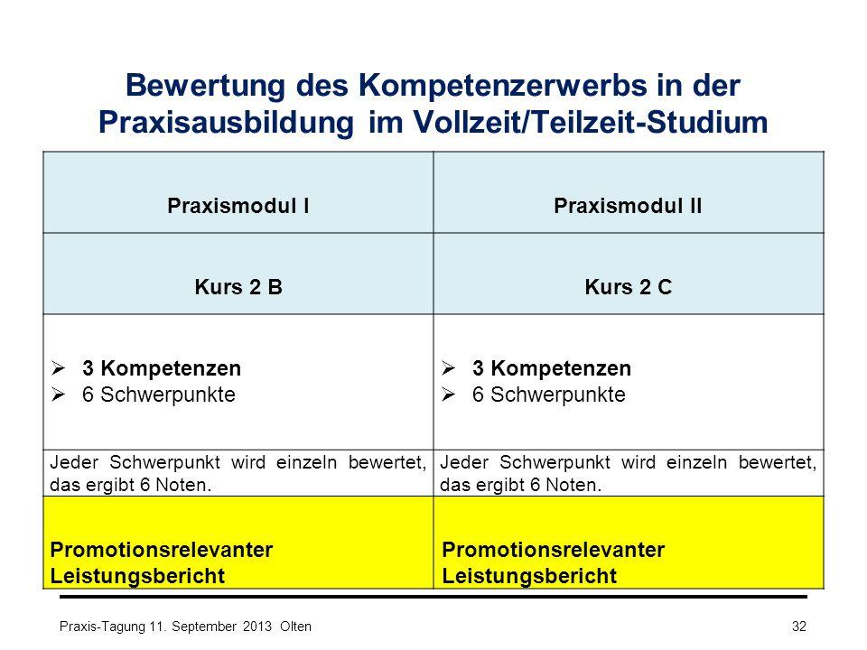Bewertung des Kompetenzerwerbs in der Praxisausbildung im Vollzeit/Teilzeit-Studium Praxismodul IPraxismodul II Kurs 2 BKurs 2 C  3 Kompetenzen  6 S