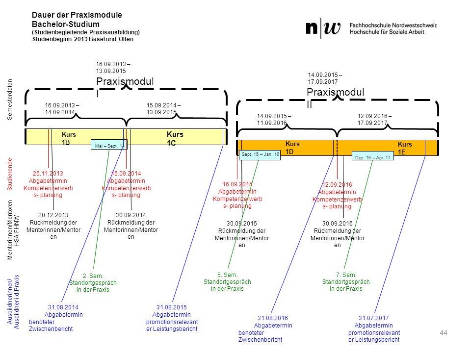 Dauer der Praxismodule Bachelor-Studium (Studienbegleitende Praxisausbildung) Studienbeginn 2013 Basel und Olten Ausbildnerinnen/ Ausbildner i.d.Praxi