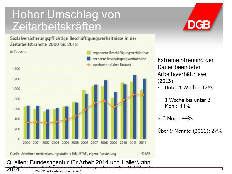 """Hoher Umschlag von Zeitarbeitskräften DGB-Bezirk Bayern, Abtl. Grenzüberschreitende Beziehungen, Helmut Fiedler18.11.2015 in Prag ČMKOS – Konferenz """"L"""