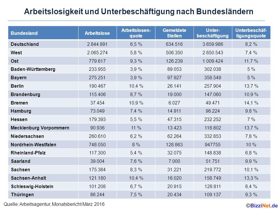Arbeitslosigkeit und Unterbeschäftigung nach Bundesländern Quelle: Arbeitsagentur, Monatsbericht März 2016 BundeslandArbeitslose Arbeitslosen- quote Gemeldete Stellen Unter- beschäftigung Unterbeschäf- tigungsquote Deutschland2.844.8916,5 %634.5163.659.9868,2 % West2.065.2745,8 %506.3502.650.5437,4 % Ost779.6179,3 %126.2391.009.42411,7 % Baden-Württemberg233.9553,9 %89.053302.0385 % Bayern275.2513,9 %97.927358.5495 % Berlin190.46710,4 %26.141257.90413,7 % Brandenburg115.4068,7 %19.000147.06010,9 % Bremen37.45410,9 %6.02749.47114,1 % Hamburg73.0497,4 %14.91198.2249,8 % Hessen179.3935,5 %47.315232.2527 % Mecklenburg Vorpommern90.93611 %13.423116.80213,7 % Niedersachsen260.6106,2 %62.264332.8537,8 % Nordrhein-Westfalen748.0508 %128.86394775510 % Rheinland-Pfalz117.3005,4 %32.075148.8386,8 % Saarland39.0047,6 %7.00051.7519,9 % Sachsen175.3848,3 %31.221219.77210,1 % Sachsen-Anhalt121.18010,4 %16.020158.74913,3 % Schleswig-Holstein101.2086,7 %20.915128.8118,4 % Thüringen86.2447,5 %20.434109.1379,3 %