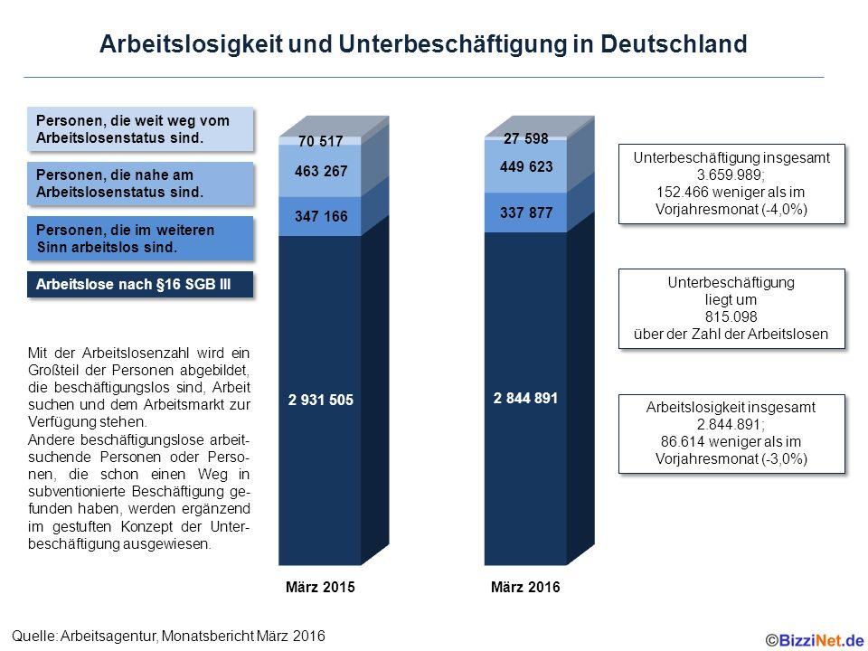 Arbeitslosigkeit und Unterbeschäftigung in Deutschland Personen, die weit weg vom Arbeitslosenstatus sind.
