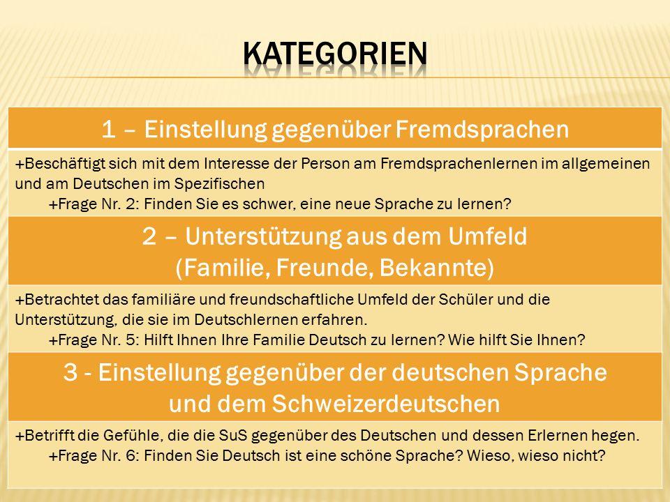 1 – Einstellung gegenüber Fremdsprachen  Beschäftigt sich mit dem Interesse der Person am Fremdsprachenlernen im allgemeinen und am Deutschen im Spezifischen  Frage Nr.