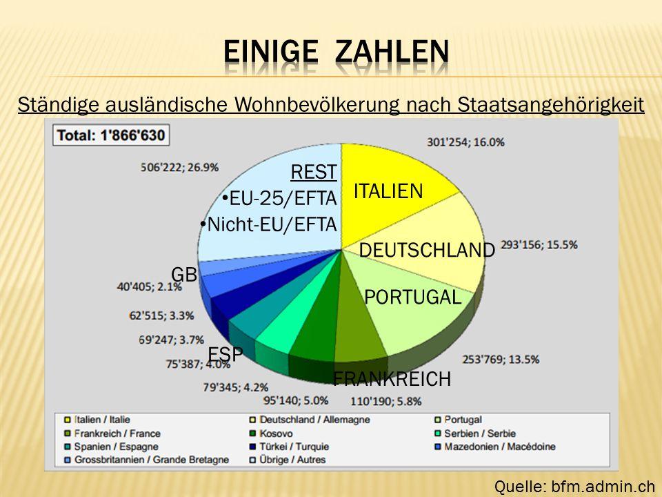 Ständige ausländische Wohnbevölkerung nach Staatsangehörigkeit Quelle: bfm.admin.ch ITALIEN DEUTSCHLAND FRANKREICH GB ESP REST EU-25/EFTA Nicht-EU/EFTA PORTUGAL