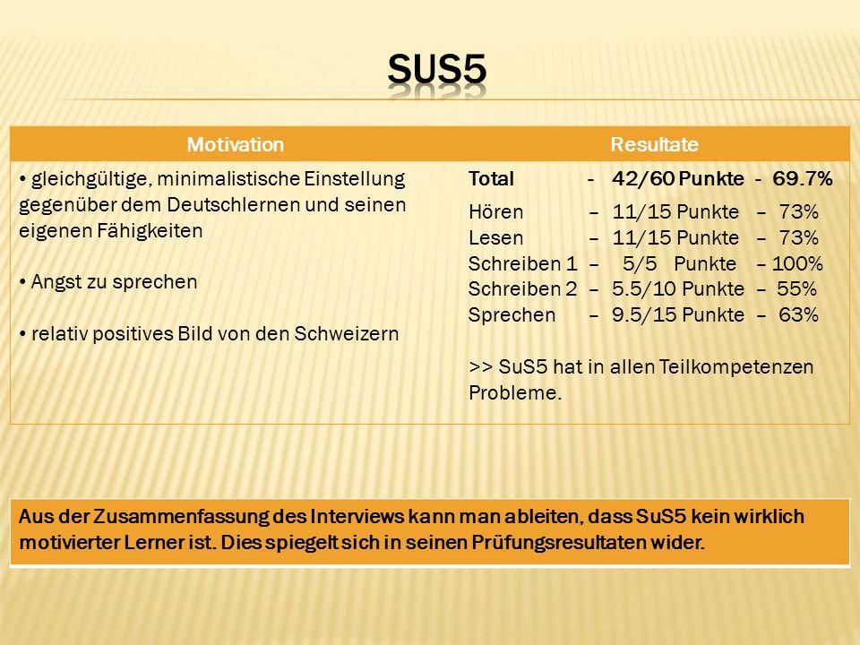 MotivationResultate gleichgültige, minimalistische Einstellung gegenüber dem Deutschlernen und seinen eigenen Fähigkeiten Angst zu sprechen relativ positives Bild von den Schweizern Total- 42/60 Punkte - 69.7% Hören –11/15 Punkte – 73% Lesen –11/15 Punkte – 73% Schreiben 1 – 5/5 Punkte –100% Schreiben 2– 5.5/10 Punkte– 55% Sprechen – 9.5/15 Punkte– 63% >> SuS5 hat in allen Teilkompetenzen Probleme.