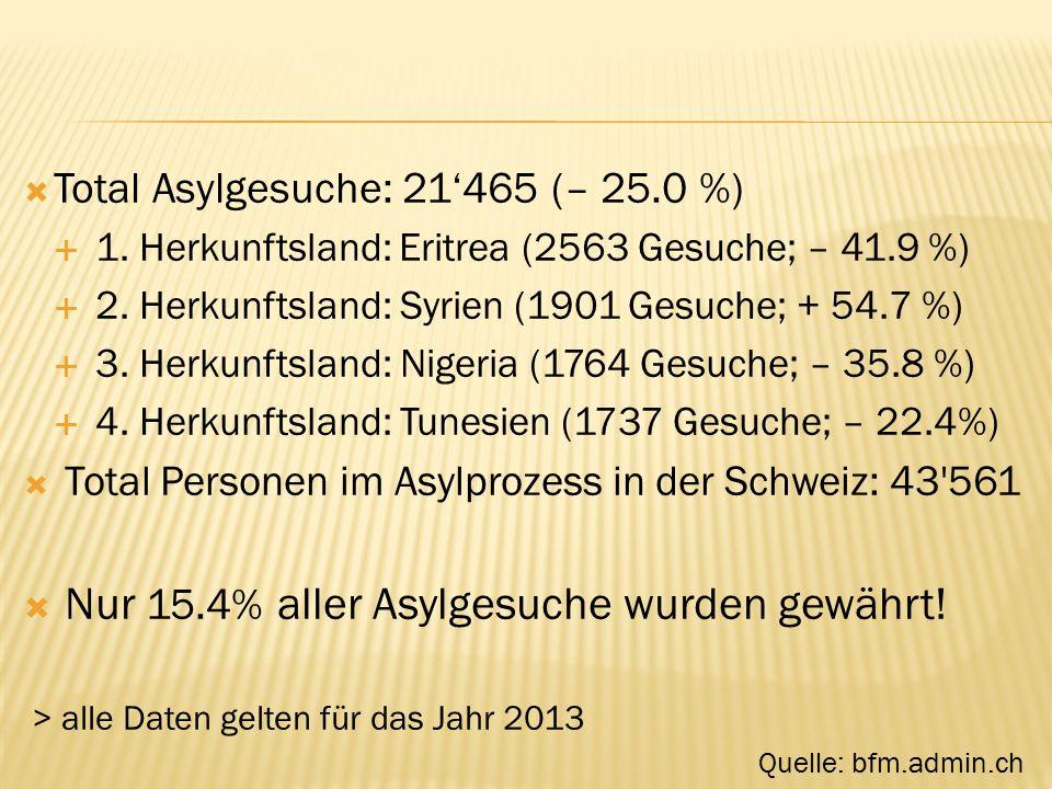  Total Asylgesuche: 21'465 (– 25.0 %)  1. Herkunftsland: Eritrea (2563 Gesuche; – 41.9 %)  2.