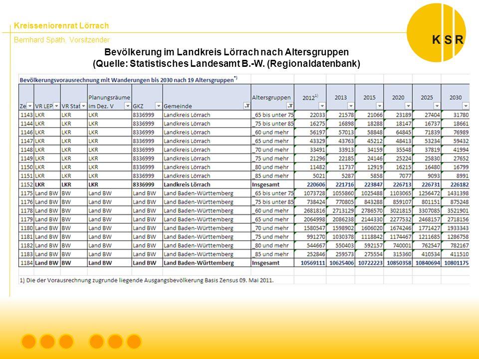 Kreisseniorenrat Lörrach Bernhard Späth, Vorsitzender Bevölkerung im Landkreis Lörrach nach Altersgruppen (Quelle: Statistisches Landesamt B.-W.