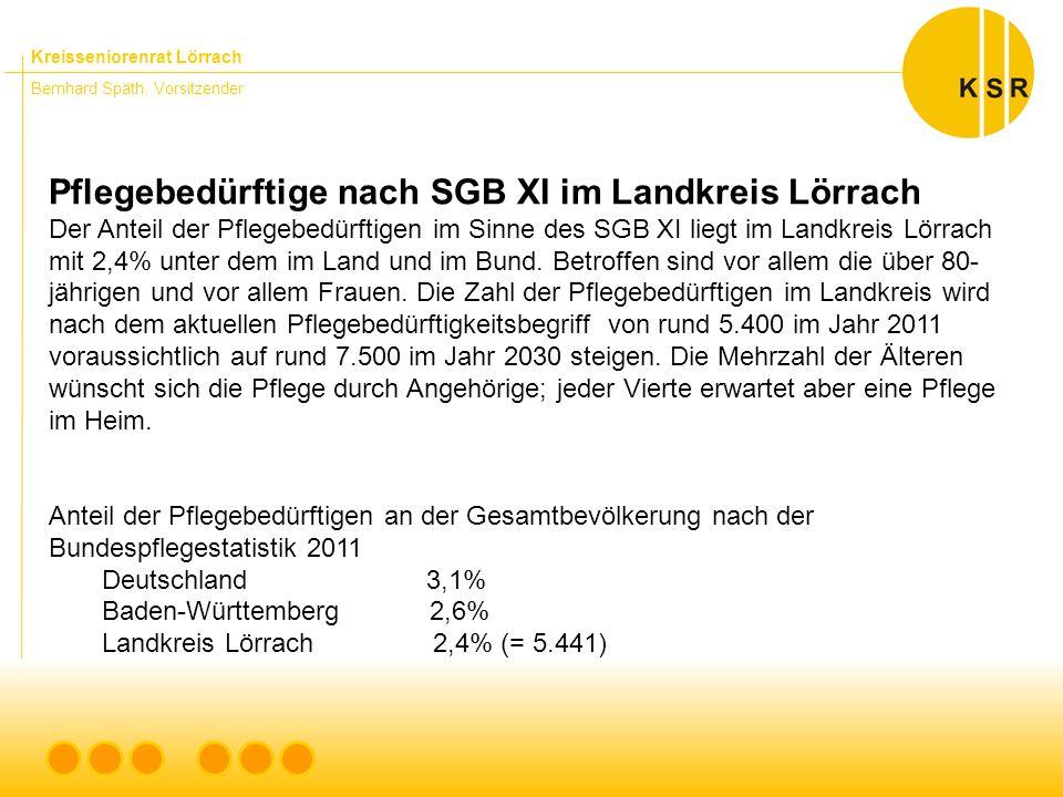 Kreisseniorenrat Lörrach Bernhard Späth, Vorsitzender Pflegebedürftige nach SGB XI im Landkreis Lörrach Der Anteil der Pflegebedürftigen im Sinne des SGB XI liegt im Landkreis Lörrach mit 2,4% unter dem im Land und im Bund.