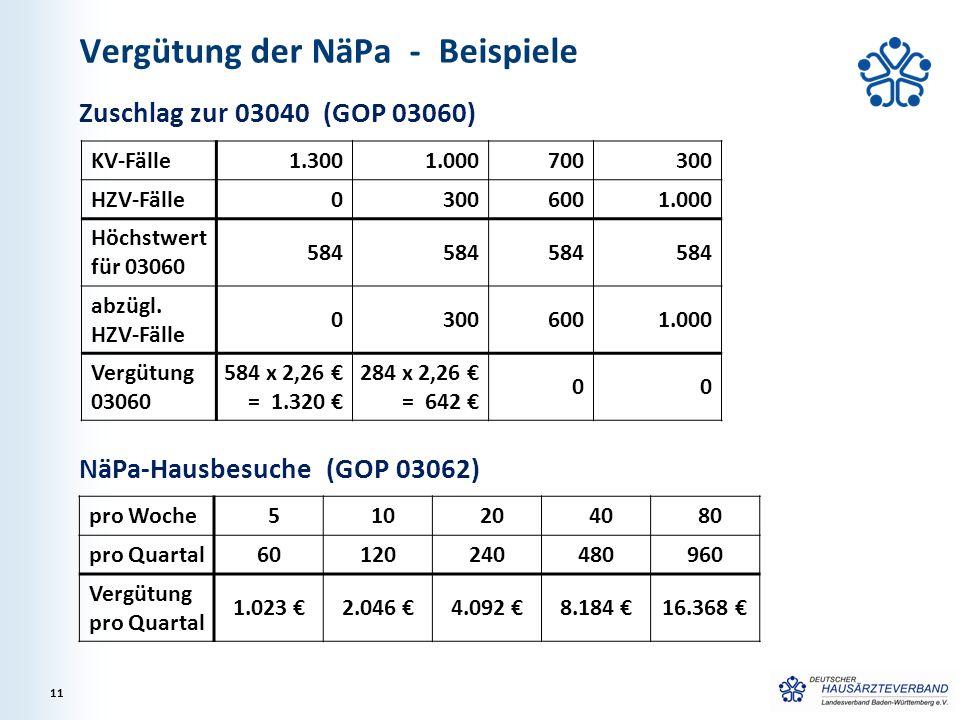 Vergütung der NäPa - Beispiele Zuschlag zur 03040 (GOP 03060) 11 KV-Fälle 1.3001.000700300 HZV-Fälle 03006001.000 Höchstwert für 03060 584 abzügl. HZV