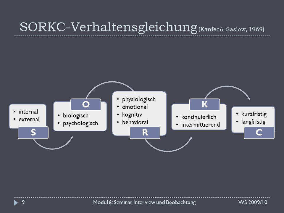 SORKC-Verhaltensgleichung (Kanfer & Saslow, 1969) WS 2009/10Modul 6: Seminar Interview und Beobachtung9 internal external S biologisch psychologisch O