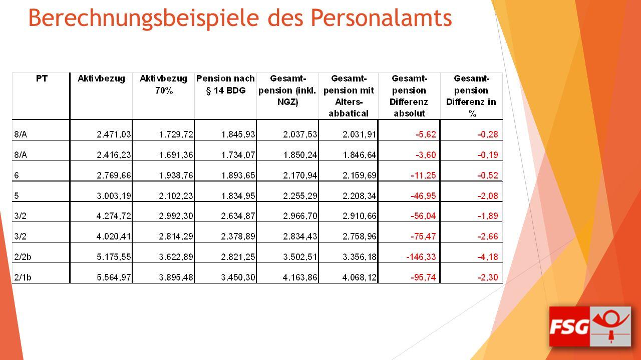 Berechnungsbeispiele des Personalamts