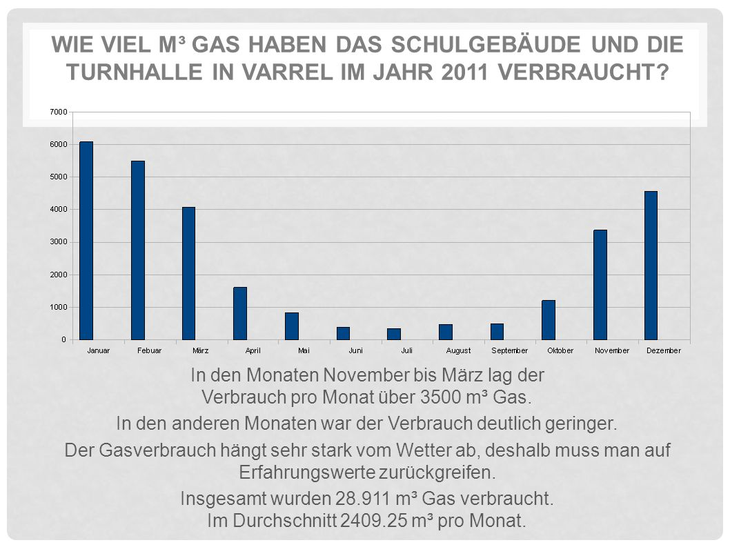 WIE VIEL M³ GAS HABEN DAS SCHULGEBÄUDE UND DIE TURNHALLE IN VARREL IM JAHR 2011 VERBRAUCHT? In den Monaten November bis März lag der Verbrauch pro Mon