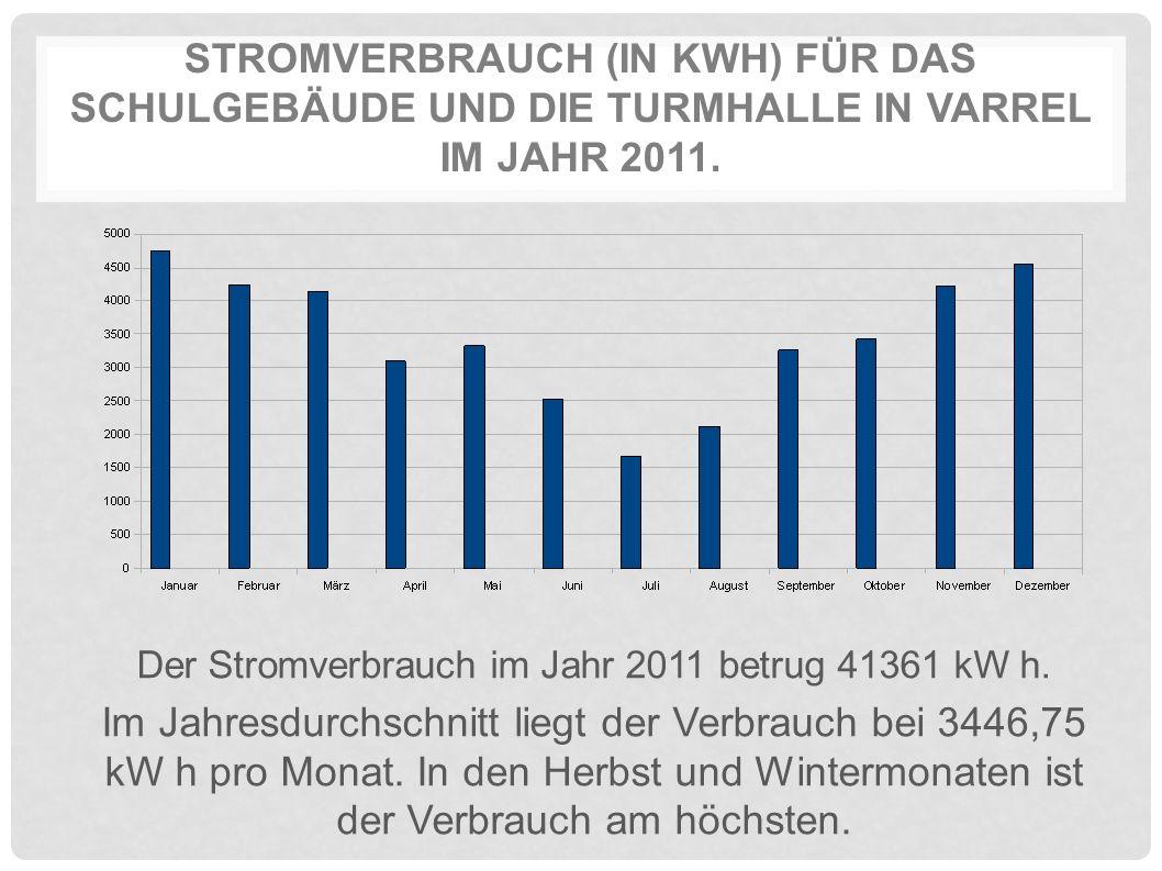 STROMVERBRAUCH (IN KWH) FÜR DAS SCHULGEBÄUDE UND DIE TURMHALLE IN VARREL IM JAHR 2011. Der Stromverbrauch im Jahr 2011 betrug 41361 kW h. Im Jahresdur