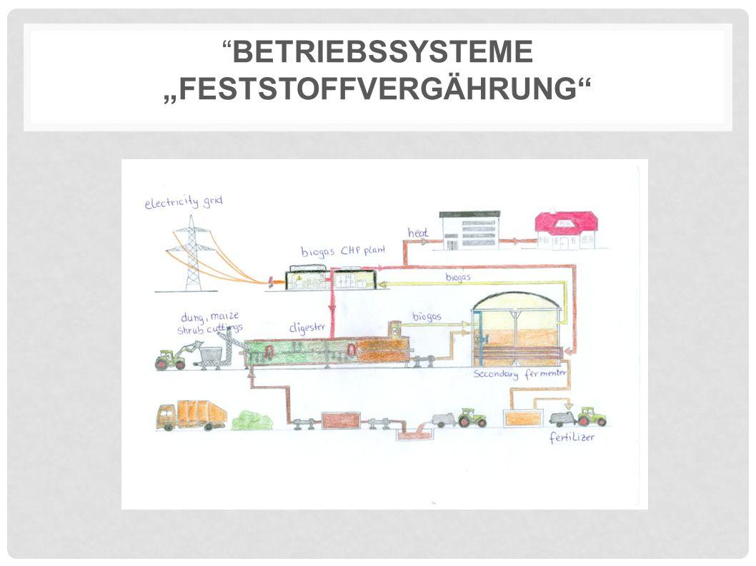 """""""BETRIEBSSYSTEME """"FESTSTOFFVERGÄHRUNG"""""""