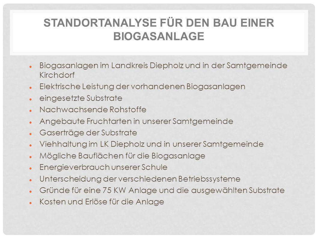 STANDORTANALYSE FÜR DEN BAU EINER BIOGASANLAGE Biogasanlagen im Landkreis Diepholz und in der Samtgemeinde Kirchdorf Elektrische Leistung der vorhandenen Biogasanlagen eingesetzte Substrate Nachwachsende Rohstoffe Angebaute Fruchtarten in unserer Samtgemeinde Gaserträge der Substrate Viehhaltung im LK Diepholz und in unserer Samtgemeinde Mögliche Bauflächen für die Biogasanlage Energieverbrauch unserer Schule Unterscheidung der verschiedenen Betriebssysteme Gründe für eine 75 KW Anlage und die ausgewählten Substrate Kosten und Erlöse für die Anlage