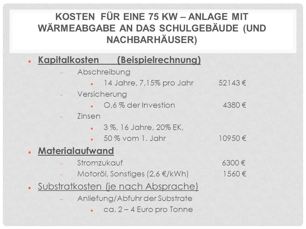 KOSTEN FÜR EINE 75 KW – ANLAGE MIT WÄRMEABGABE AN DAS SCHULGEBÄUDE (UND NACHBARHÄUSER) Kapitalkosten (Beispielrechnung)  Abschreibung 14 Jahre, 7,15% pro Jahr52143 €  Versicherung O,6 % der Investion 4380 €  Zinsen 3 %, 16 Jahre, 20% EK, 50 % vom 1.