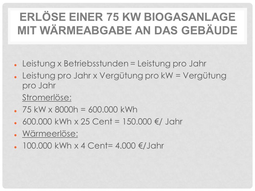 ERLÖSE EINER 75 KW BIOGASANLAGE MIT WÄRMEABGABE AN DAS GEBÄUDE Leistung x Betriebsstunden = Leistung pro Jahr Leistung pro Jahr x Vergütung pro kW = Vergütung pro Jahr Stromerlöse: 75 kW x 8000h = 600.000 kWh 600.000 kWh x 25 Cent = 150.000 €/ Jahr Wärmeerlöse: 100.000 kWh x 4 Cent= 4.000 €/Jahr
