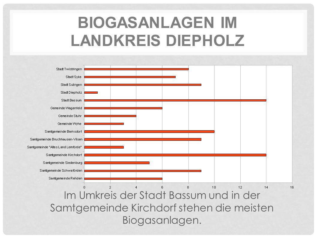 BIOGASANLAGEN IM LANDKREIS DIEPHOLZ Im Umkreis der Stadt Bassum und in der Samtgemeinde Kirchdorf stehen die meisten Biogasanlagen.