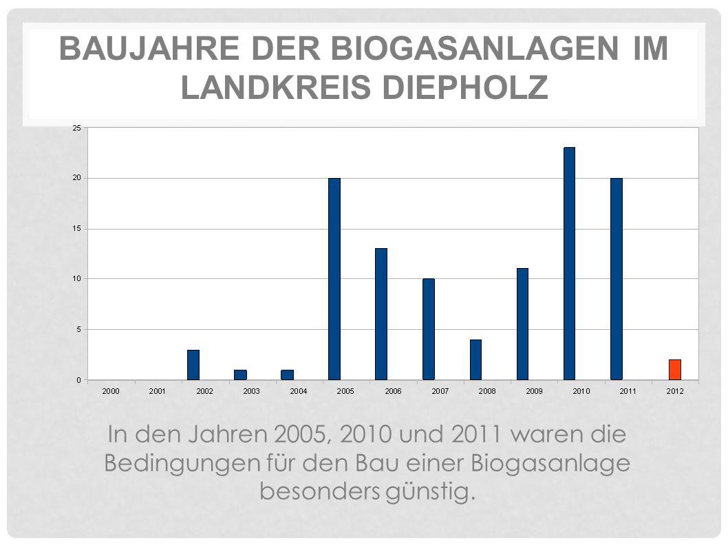 BAUJAHRE DER BIOGASANLAGEN IM LANDKREIS DIEPHOLZ In den Jahren 2005, 2010 und 2011 waren die Bedingungen für den Bau einer Biogasanlage besonders günstig.
