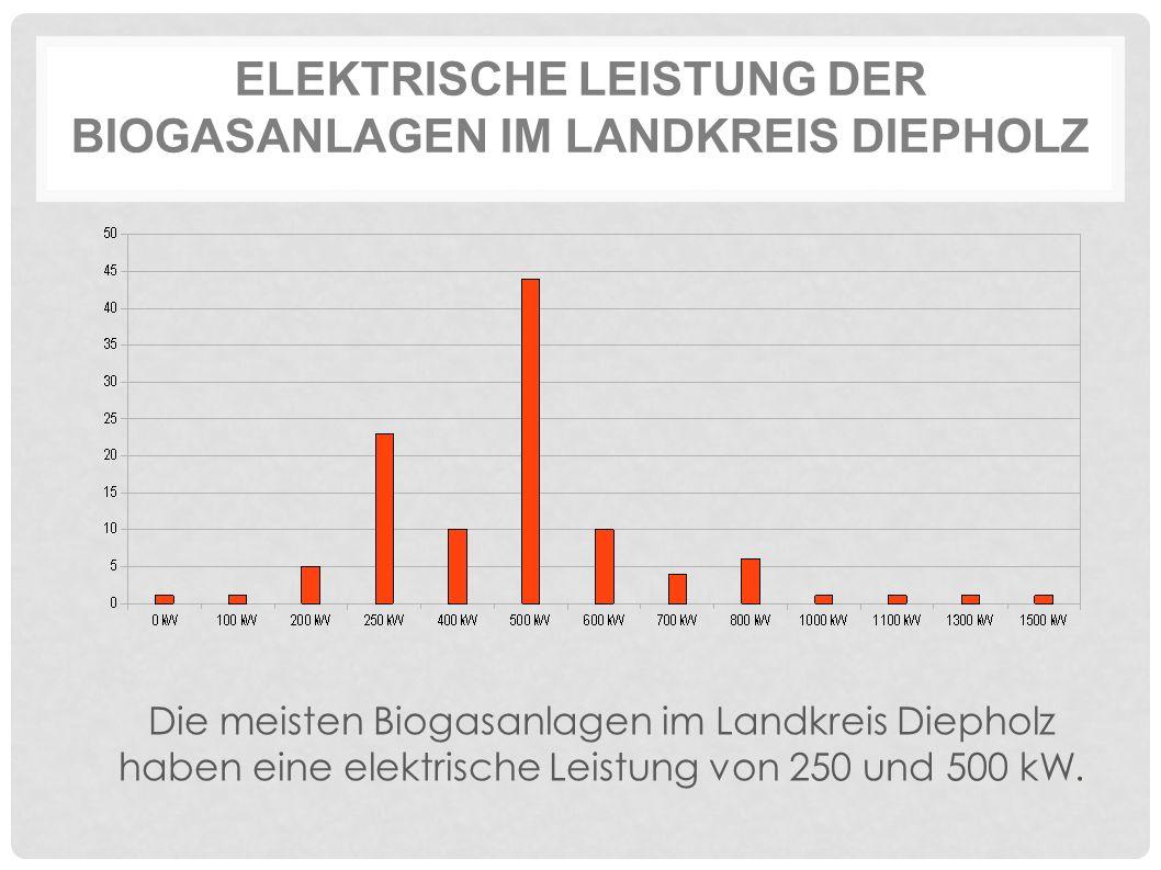 ELEKTRISCHE LEISTUNG DER BIOGASANLAGEN IM LANDKREIS DIEPHOLZ Die meisten Biogasanlagen im Landkreis Diepholz haben eine elektrische Leistung von 250 und 500 kW.