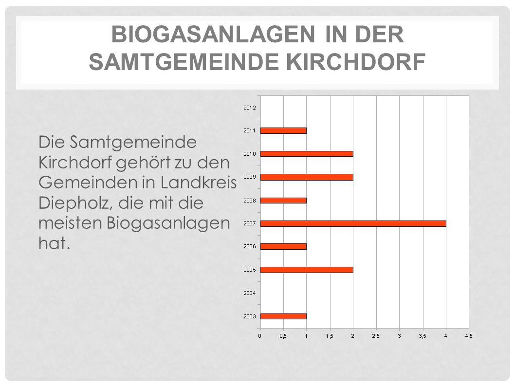 BIOGASANLAGEN IN DER SAMTGEMEINDE KIRCHDORF Die Samtgemeinde Kirchdorf gehört zu den Gemeinden in Landkreis Diepholz, die mit die meisten Biogasanlagen hat.