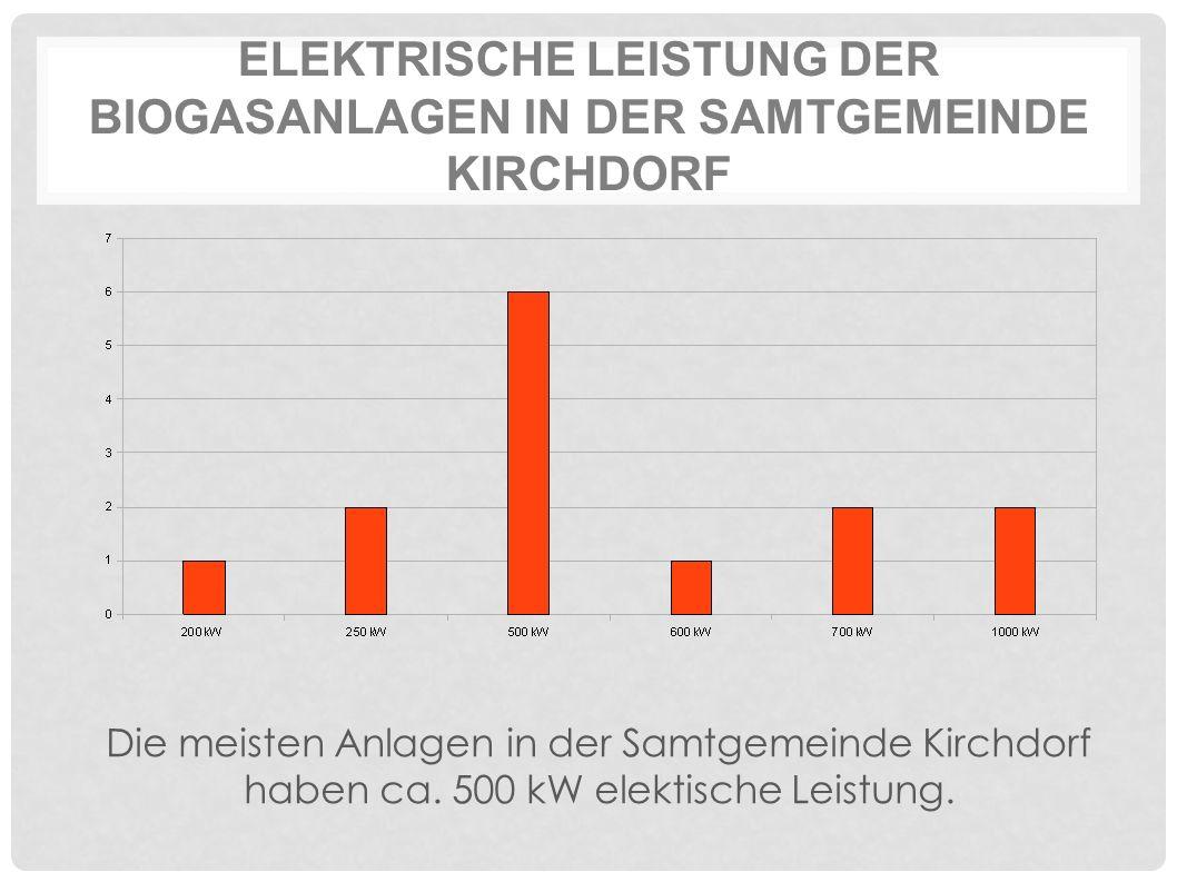 ELEKTRISCHE LEISTUNG DER BIOGASANLAGEN IN DER SAMTGEMEINDE KIRCHDORF Die meisten Anlagen in der Samtgemeinde Kirchdorf haben ca. 500 kW elektische Lei