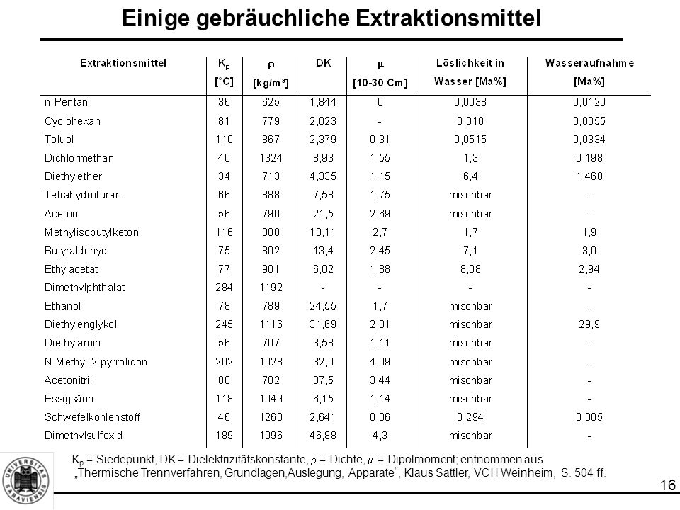 """16 Einige gebräuchliche Extraktionsmittel K p = Siedepunkt, DK = Dielektrizitätskonstante,  = Dichte,  = Dipolmoment; entnommen aus """"Thermische Trennverfahren, Grundlagen,Auslegung, Apparate , Klaus Sattler, VCH Weinheim, S."""