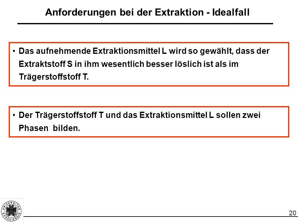 20 Anforderungen bei der Extraktion - Idealfall Das aufnehmende Extraktionsmittel L wird so gewählt, dass der Extraktstoff S in ihm wesentlich besser löslich ist als im Trägerstoffstoff T.