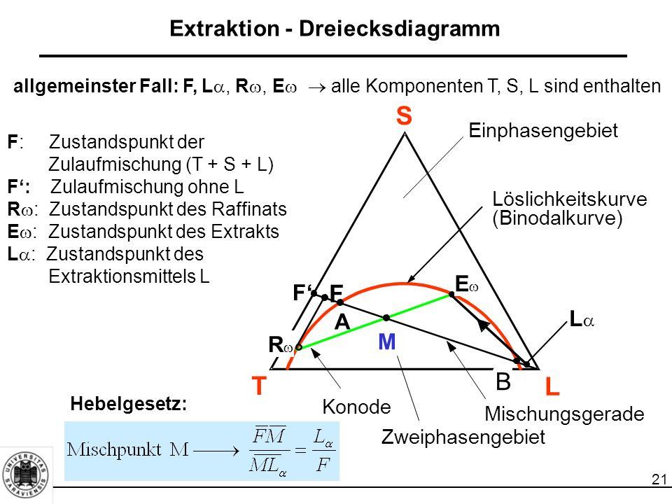 21 Extraktion - Dreiecksdiagramm S L T F F' A M Einphasengebiet Zweiphasengebiet Konode Löslichkeitskurve (Binodalkurve) RR B Mischungsgerade EE LL F: Zustandspunkt der Zulaufmischung (T + S + L) F': Zulaufmischung ohne L R  : Zustandspunkt des Raffinats E  : Zustandspunkt des Extrakts L  : Zustandspunkt des Extraktionsmittels L Hebelgesetz: allgemeinster Fall: F, L , R , E   alle Komponenten T, S, L sind enthalten