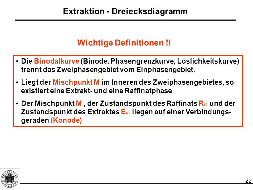 22 Extraktion - Dreiecksdiagramm Die Binodalkurve (Binode, Phasengrenzkurve, Löslichkeitskurve) trennt das Zweiphasengebiet vom Einphasengebiet. Liegt