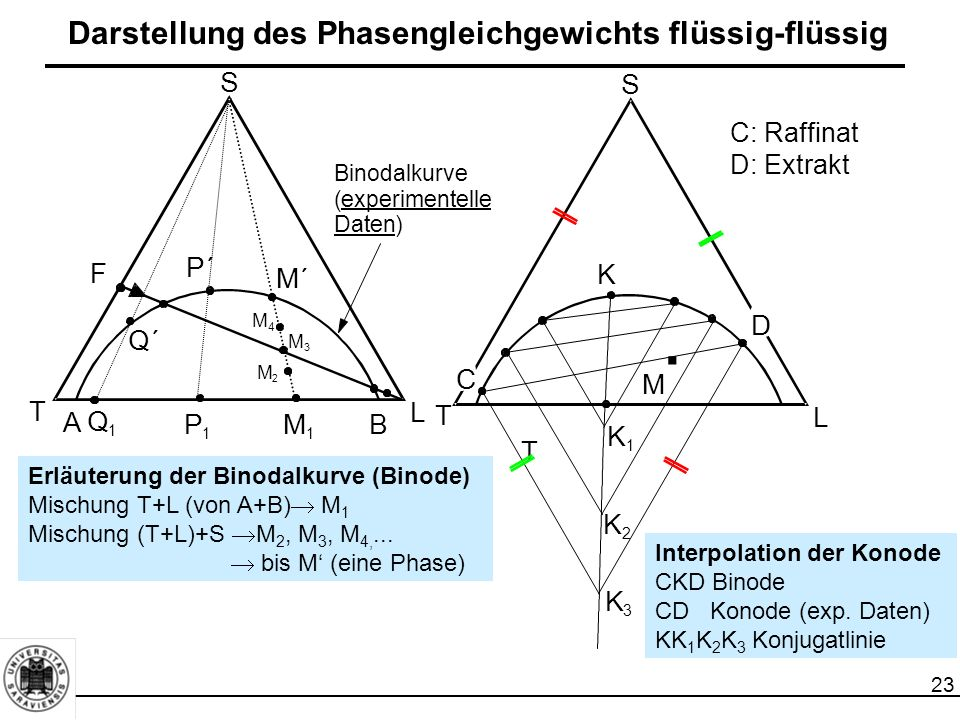 23 Darstellung des Phasengleichgewichts flüssig-flüssig C: Raffinat D: Extrakt Interpolation der Konode CKD Binode CD Konode (exp. Daten) KK 1 K 2 K 3