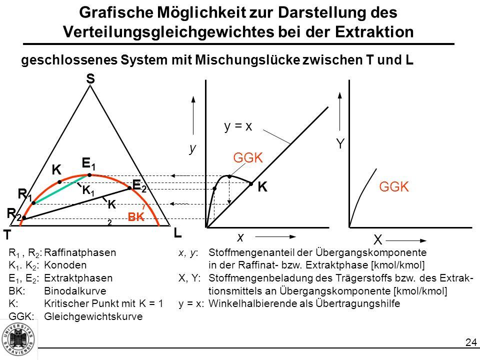 24 Grafische Möglichkeit zur Darstellung des Verteilungsgleichgewichtes bei der Extraktion S L T Y y x X y = x E1E1 K K GGK E2E2 R1R1 R2R2 K1K1 K2K2 BK GGK geschlossenes System mit Mischungslücke zwischen T und L R 1, R 2 :Raffinatphasenx, y:Stoffmengenanteil der Übergangskomponente K 1.