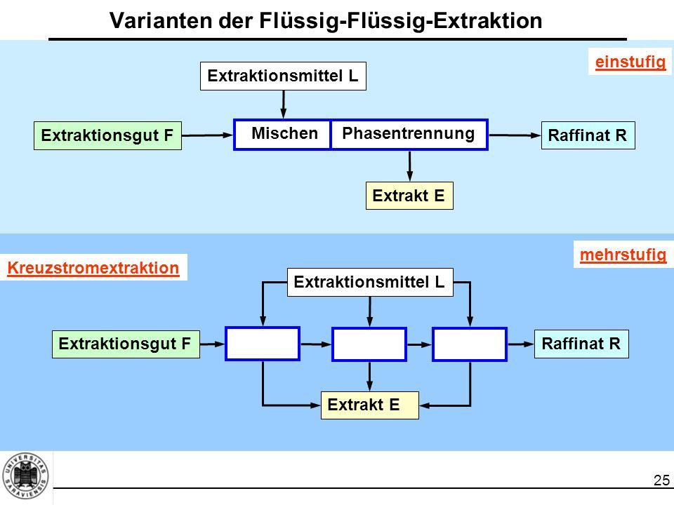25 Varianten der Flüssig-Flüssig-Extraktion Extraktionsgut F Phasentrennung Raffinat R Extraktionsmittel L Extrakt E einstufig Extraktionsgut F Raffin