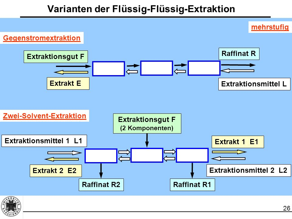 26 Varianten der Flüssig-Flüssig-Extraktion mehrstufig Gegenstromextraktion Extraktionsgut F Raffinat R Extraktionsmittel L Extrakt E Zwei-Solvent-Ext
