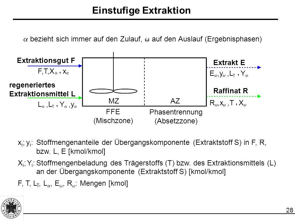 28 Einstufige Extraktion x i ; y i :Stoffmengenanteile der Übergangskomponente (Extraktstoff S) in F, R, bzw. L, E [kmol/kmol] X i ; Y i :Stoffmengenb