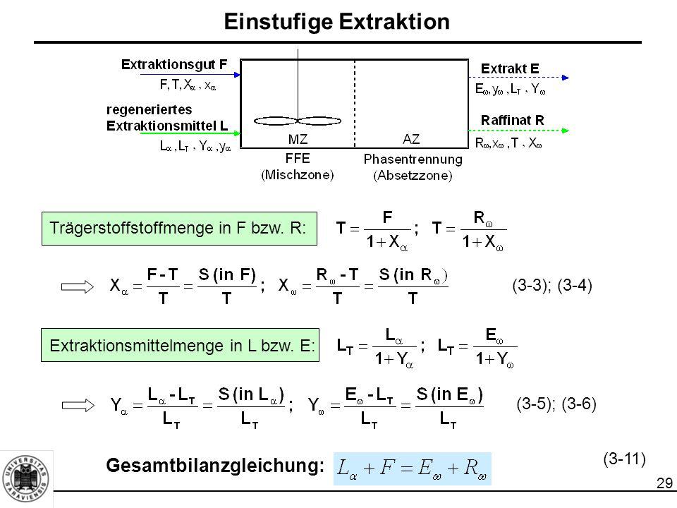 29 Trägerstoffstoffmenge in F bzw. R: Extraktionsmittelmenge in L bzw. E: Gesamtbilanzgleichung: (3-3); (3-4) (3-5); (3-6) (3-11) Einstufige Extraktio