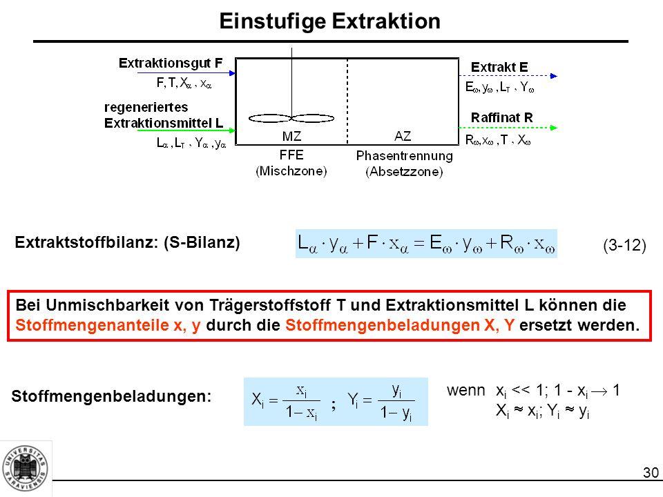 30 Einstufige Extraktion Extraktstoffbilanz: (S-Bilanz) Bei Unmischbarkeit von Trägerstoffstoff T und Extraktionsmittel L können die Stoffmengenanteile x, y durch die Stoffmengenbeladungen X, Y ersetzt werden.