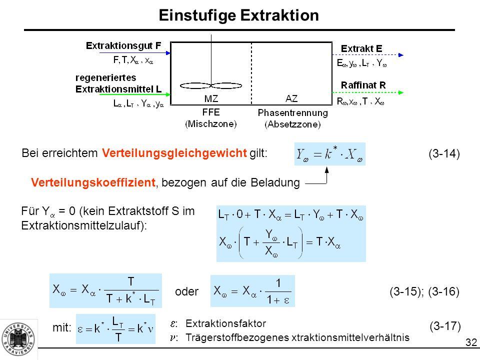 32 Bei erreichtem Verteilungsgleichgewicht gilt: Verteilungskoeffizient, bezogen auf die Beladung Für Y  = 0 (kein Extraktstoff S im Extraktionsmittelzulauf): oder mit:  :Extraktionsfaktor :Trägerstoffbezogenes xtraktionsmittelverhältnis (3-14) (3-15); (3-16) (3-17) Einstufige Extraktion