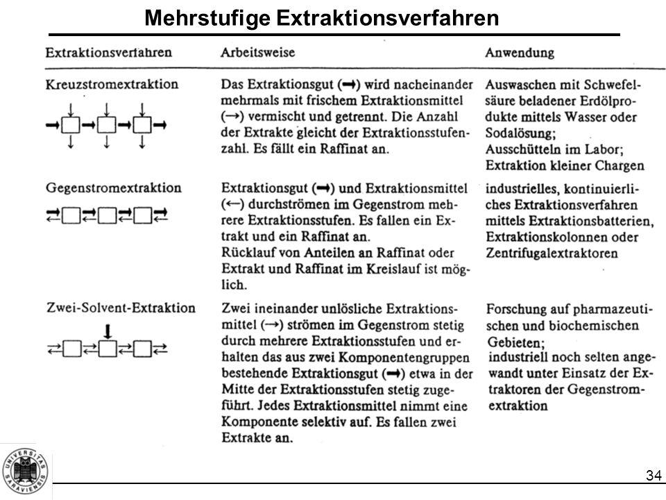 34 Mehrstufige Extraktionsverfahren