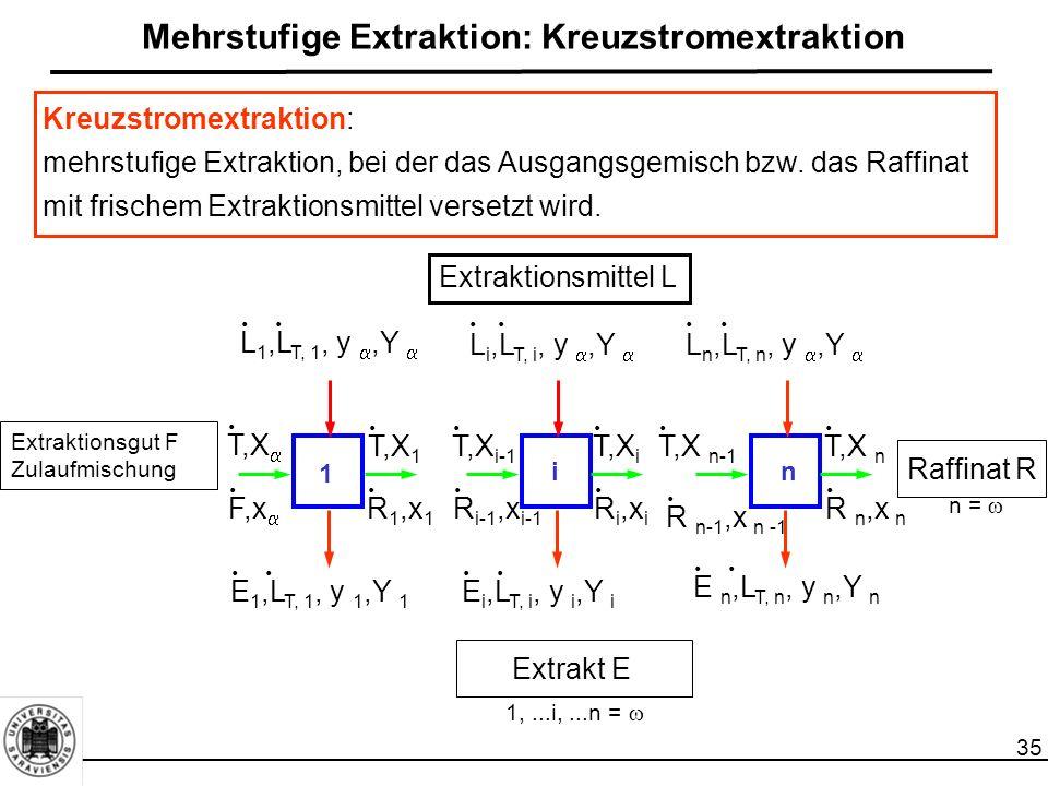 35 Mehrstufige Extraktion: Kreuzstromextraktion Extraktionsgut F Zulaufmischung 1 in Extraktionsmittel L Raffinat R Extrakt E L i,L T, i, y ,Y  L n,L T, n, y ,Y  L 1,L T, 1, y ,Y ......