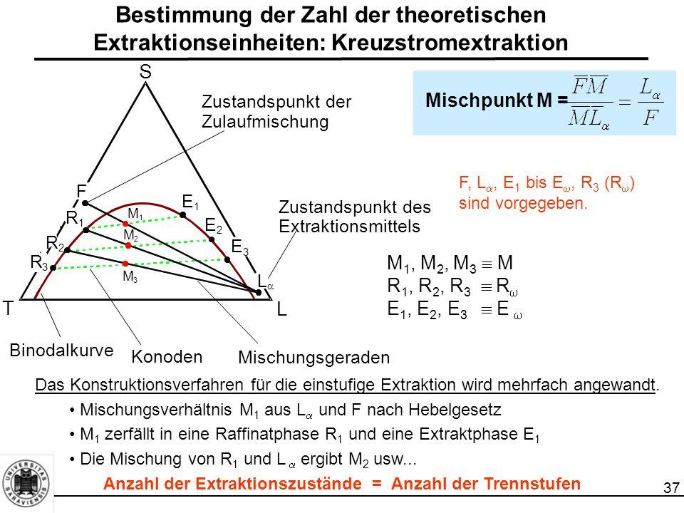 37 Bestimmung der Zahl der theoretischen Extraktionseinheiten: Kreuzstromextraktion T Binodalkurve Mischpunkt M = Das Konstruktionsverfahren für die einstufige Extraktion wird mehrfach angewandt.