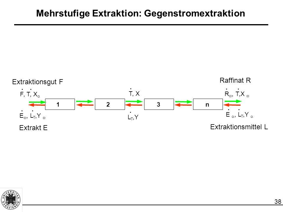 38 Mehrstufige Extraktion: Gegenstromextraktion.. 123n F, T, X .. R , T,X  E , L T,Y .. E , L T,Y .. L T,Y. T, X. Extraktionsgut F Extrakt E Ex