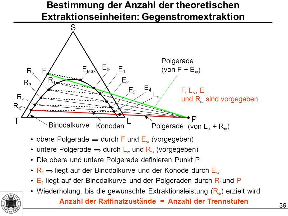 39 obere Polgerade  durch F und E  (vorgegeben) untere Polgerade  durch L  und R  (vorgegeben) Die obere und untere Polgerade definieren Punkt P.
