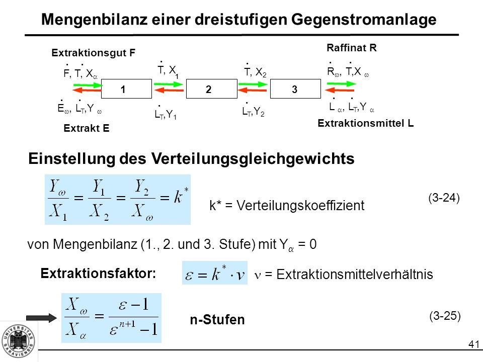 41 Mengenbilanz einer dreistufigen Gegenstromanlage Einstellung des Verteilungsgleichgewichts k* = Verteilungskoeffizient Extraktionsfaktor: = Extraktionsmittelverhältnis n-Stufen..