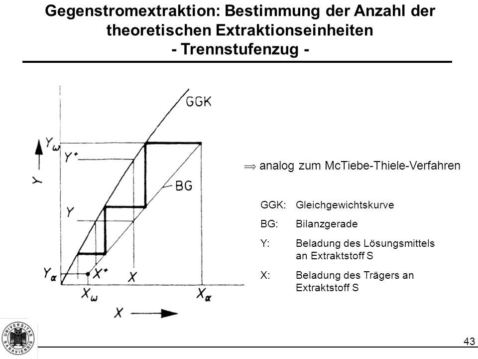 43 Gegenstromextraktion: Bestimmung der Anzahl der theoretischen Extraktionseinheiten - Trennstufenzug -  analog zum McTiebe-Thiele-Verfahren GGK:Gleichgewichtskurve BG:Bilanzgerade Y:Beladung des Lösungsmittels an Extraktstoff S X:Beladung des Trägers an Extraktstoff S