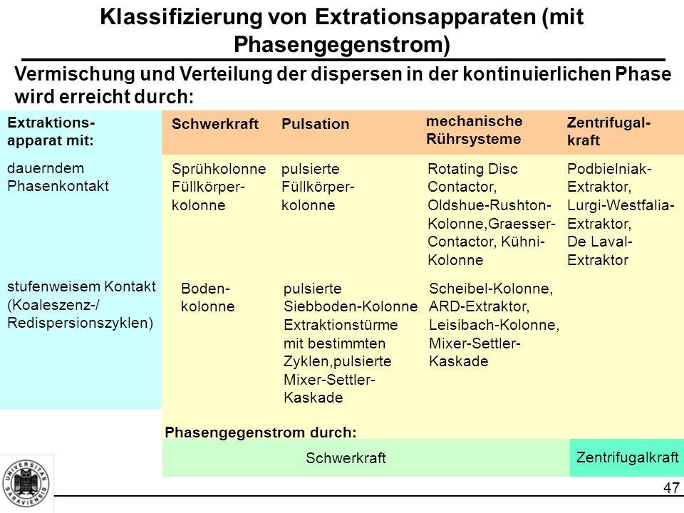 47 Vermischung und Verteilung der dispersen in der kontinuierlichen Phase wird erreicht durch: Klassifizierung von Extrationsapparaten (mit Phasengegenstrom) SchwerkraftPulsation mechanische Rührsysteme Zentrifugal- kraft Extraktions- apparat mit: dauerndem Phasenkontakt stufenweisem Kontakt (Koaleszenz-/ Redispersionszyklen) Sprühkolonne Füllkörper- kolonne pulsierte Füllkörper- kolonne Rotating Disc Contactor, Oldshue-Rushton- Kolonne,Graesser- Contactor, Kühni- Kolonne Boden- kolonne pulsierte Siebboden-Kolonne Extraktionstürme mit bestimmten Zyklen,pulsierte Mixer-Settler- Kaskade Podbielniak- Extraktor, Lurgi-Westfalia- Extraktor, De Laval- Extraktor Scheibel-Kolonne, ARD-Extraktor, Leisibach-Kolonne, Mixer-Settler- Kaskade Phasengegenstrom durch: Schwerkraft Zentrifugalkraft